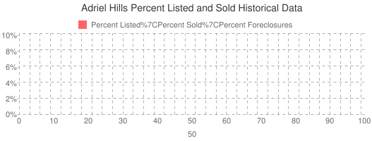 Adriel Hills Percent Listed and Sold Historical Data